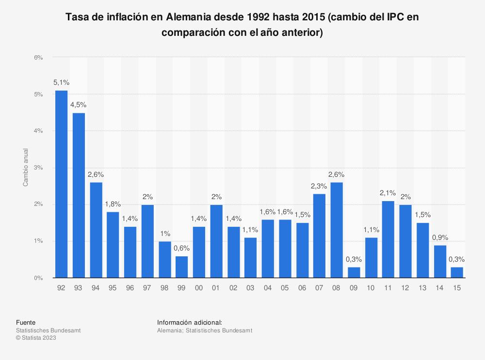 Estadística: Tasa de inflación en Alemania desde 1992 hasta 2015 (cambio del IPC en comparación con el año anterior) | Statista