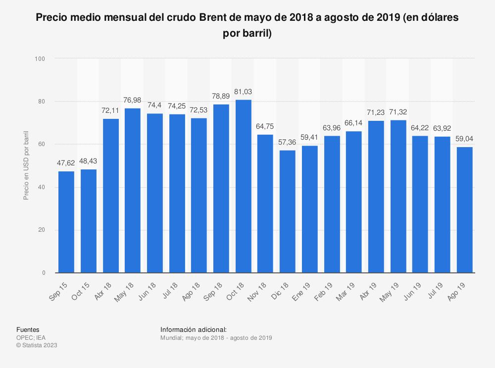 Estadística: Precio medio mensual del crudo Brent de mayo de 2018 a agosto de 2019 (en dólares por barril) | Statista