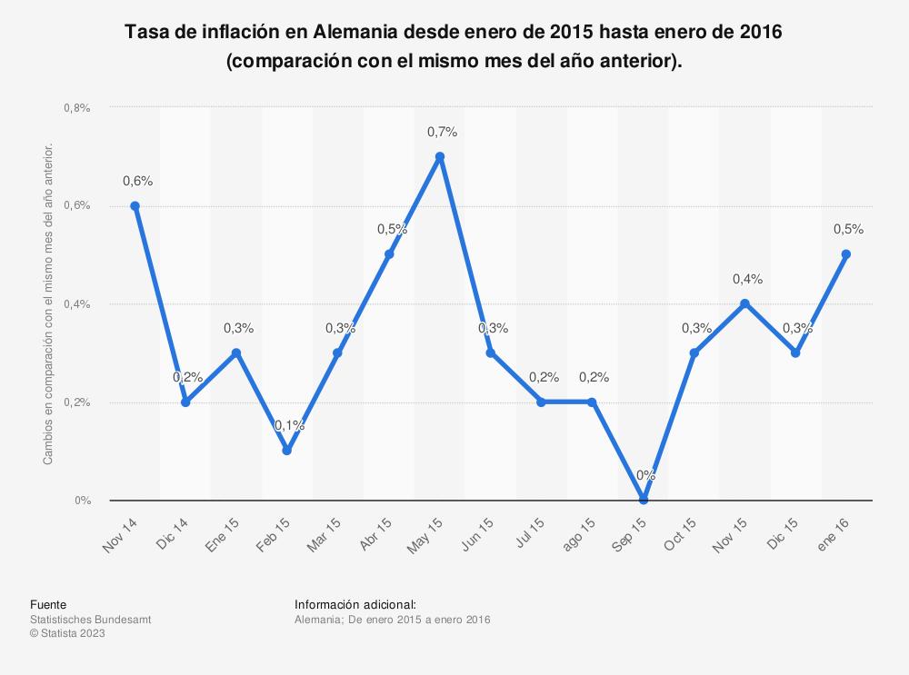 Estadística: Tasa de inflación en Alemania desde enero de 2015 hasta enero de 2016 (comparación con el mismo mes del año anterior). | Statista
