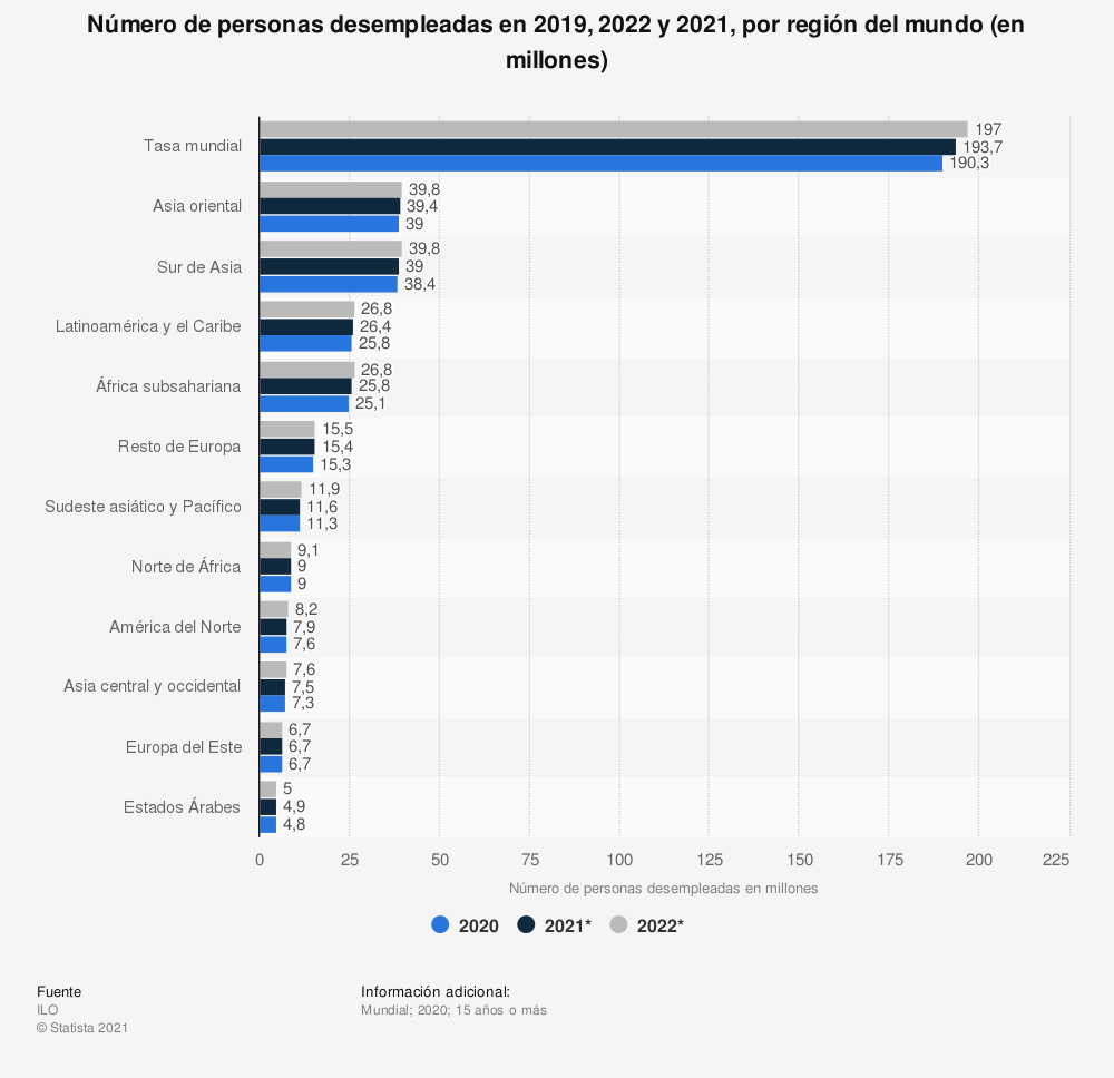 Estadística: Número de personas desempleadas en 2019, 2020 y 2021, por región del mundo (en millones) | Statista