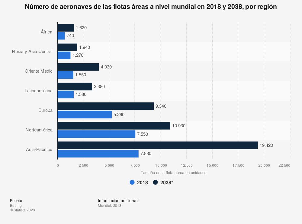 Estadística: Número de aeronaves de las flotas áreas a nivel mundial en 2018 y 2038, por región  | Statista