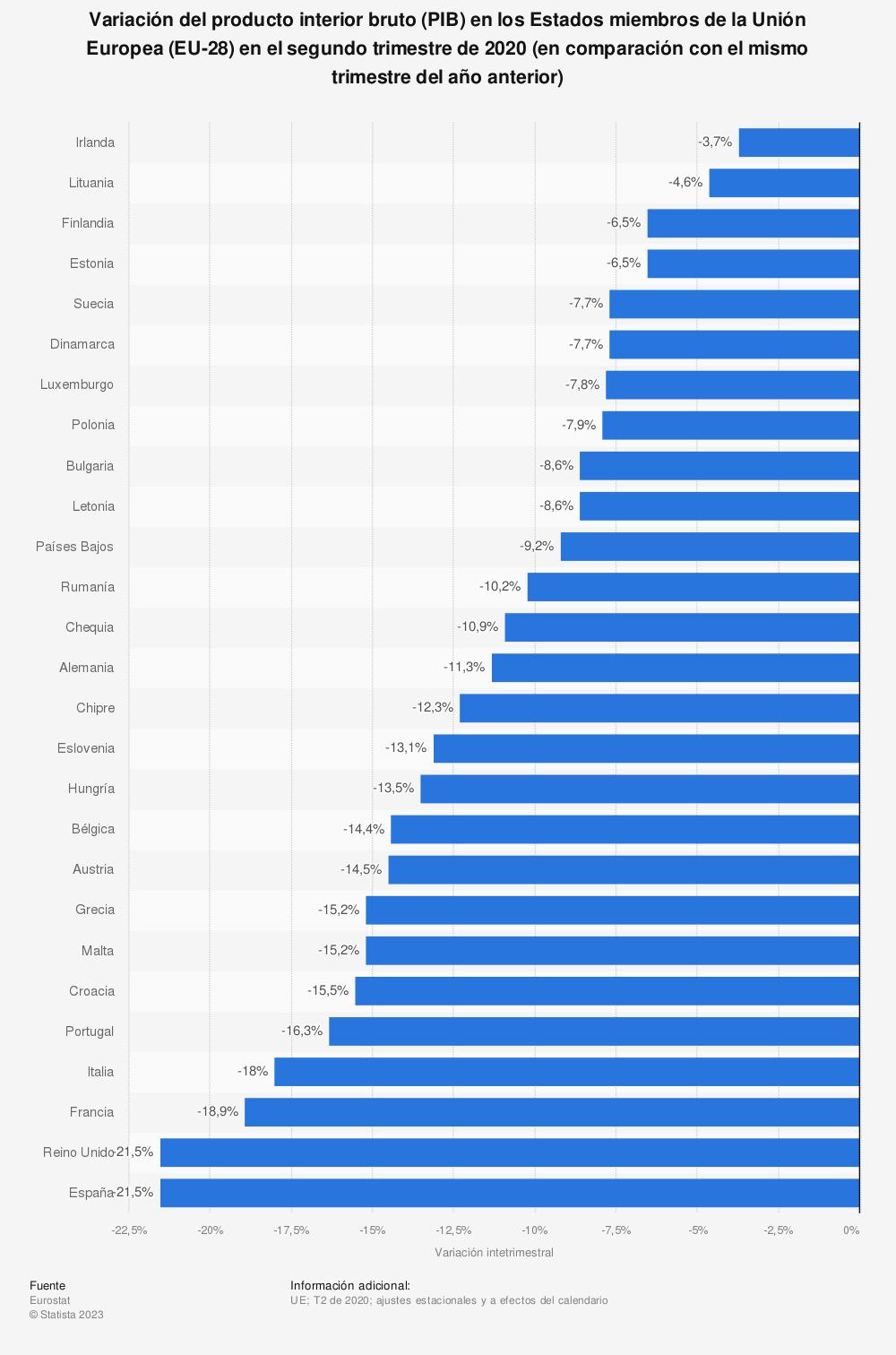 Estadística: Variación del producto interior bruto (PIB) en los Estados miembros de la Unión Europea (EU-28) en el cuarto trimestre de 2018 (en comparación con el mismo trimestre del año anterior) | Statista