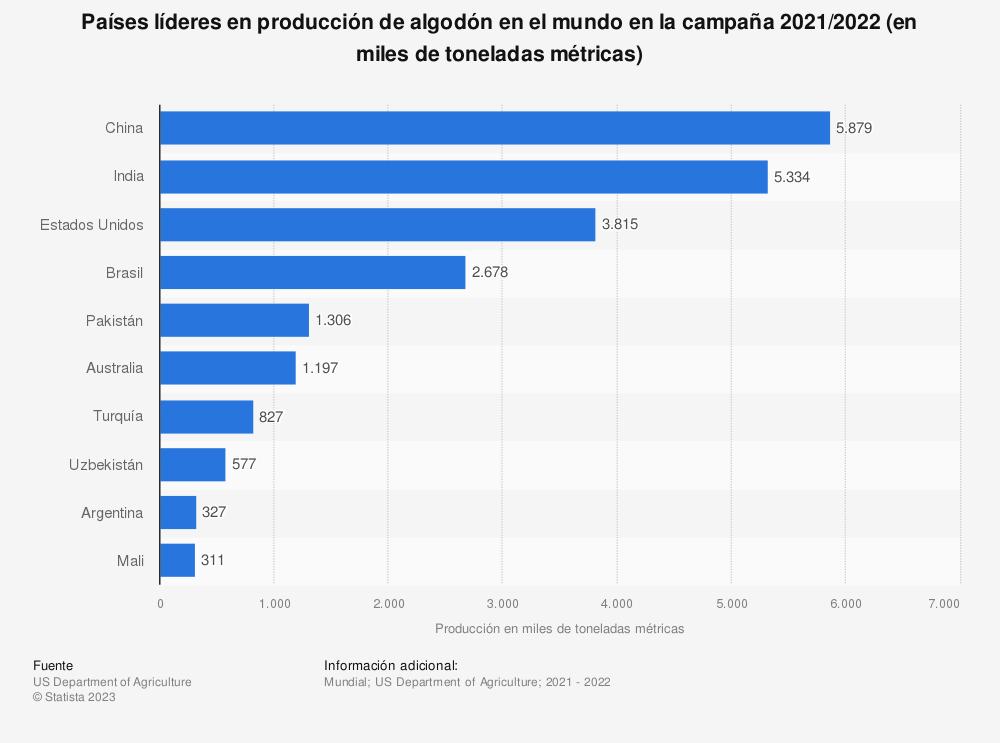 Estadística: Países líderes en producción de algodón en el mundo en 2014/2015 (en miles de toneladas métricas) | Statista