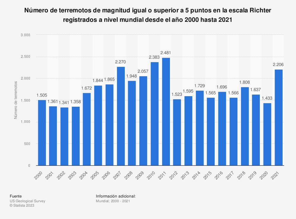 Estadística: Número de terremotos registrados a nivel mundial desde el año 2000 al 2017 | Statista