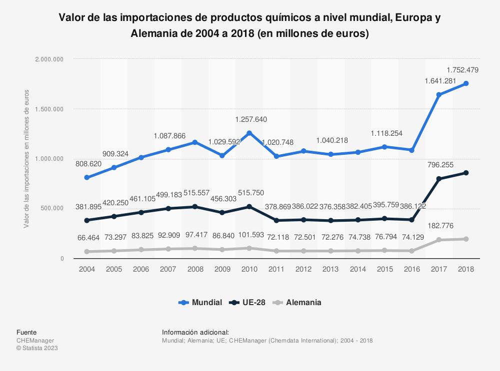 Estadística: Valor de las importaciones de productos químicos a nivel mundial, Europa y Alemania de 2004 a 2018 (en millones de euros) | Statista
