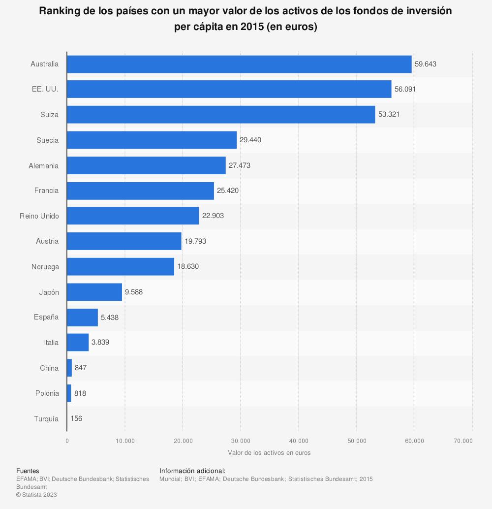 Estadística: Ranking de los países con un mayor valor de los activos de los fondos de inversión per cápita en 2015 (en euros) | Statista