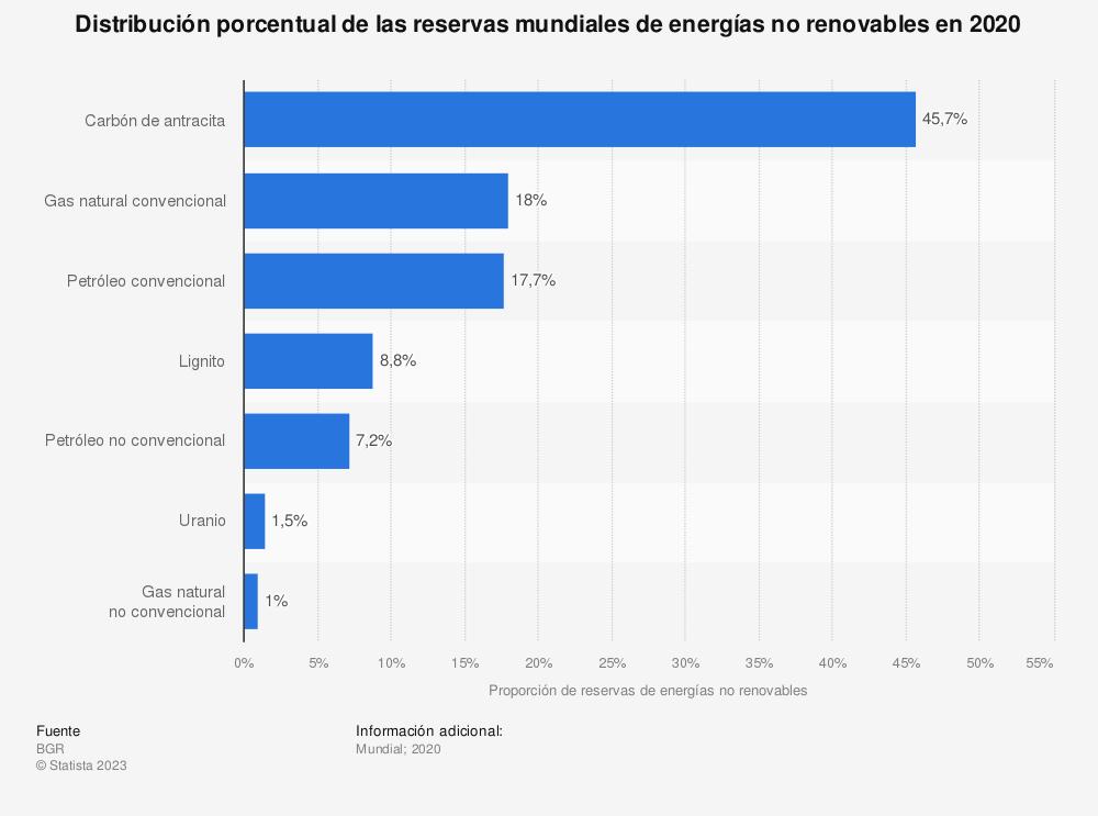 Estadística: Distribución porcentual de las reservas mundiales de energías no renovables en 2017 | Statista