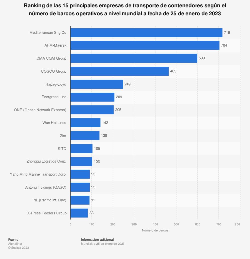Estadística: Ranking de las 15 principales empresas de transporte de contenedores según el número de barcos operativos a nivel mundial a fecha de 26 de septiembre de 2019 | Statista