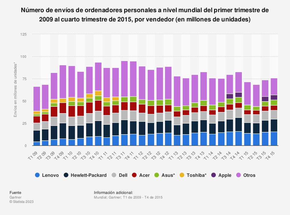 Estadística: Número de envíos de ordenadores personales a nivel mundial del primer trimestre de 2009 al cuarto trimestre de 2015, por vendedor (en millones de unidades) | Statista