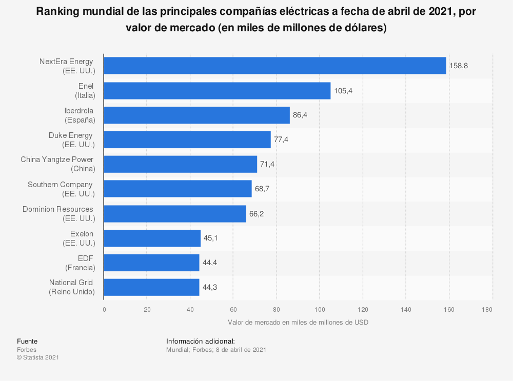 Estadística: Ranking mundial de las principales compañías eléctricas a fecha de abril de 2019, por valor de mercado (en miles de millones de dólares) | Statista