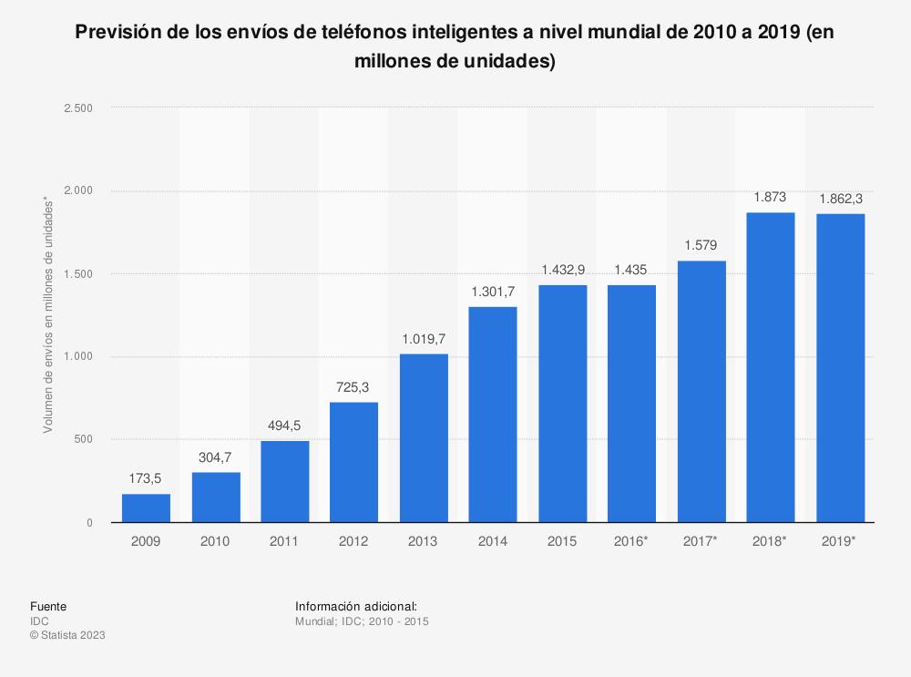 Estadística: Previsión de los envíos de teléfonos inteligentes a nivel mundial de 2010 a 2019 (en millones de unidades) | Statista