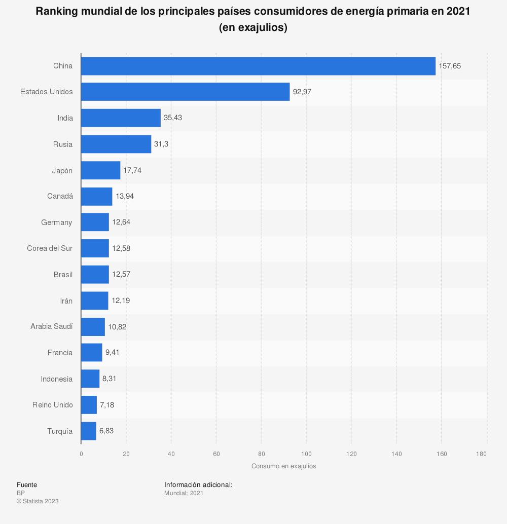 Estadística: Ranking mundial de los principales países consumidores energía primaria en 2018 (en millones de toneladas equivalentes de petróleo) | Statista