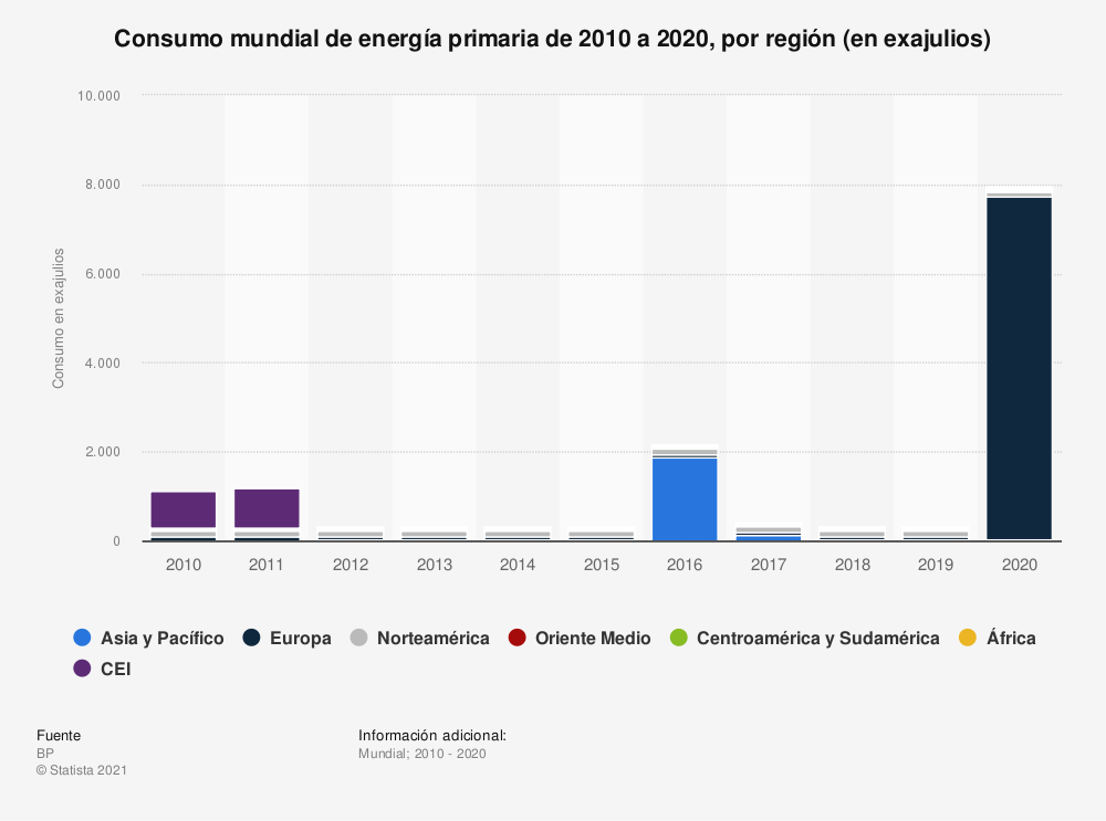 Estadística: Consumo mundial de energía primaria de 2010 a 2018, por región (en millones de toneladas equivalentes de petróleo) | Statista