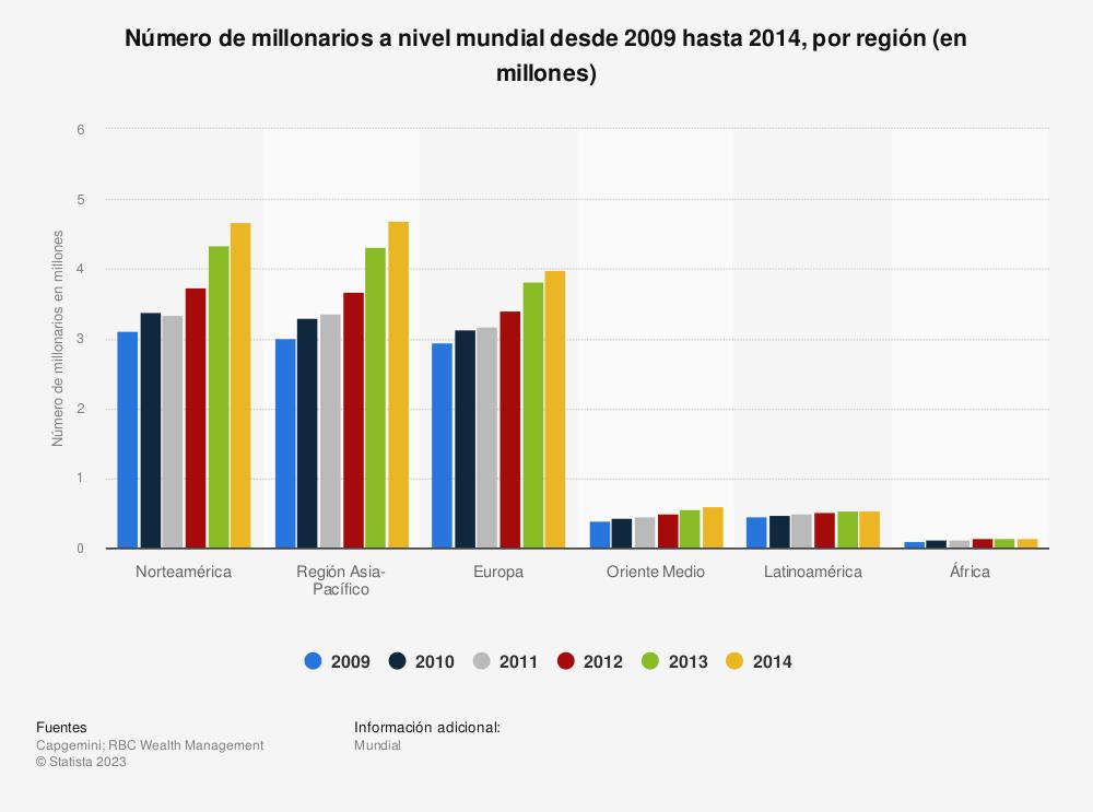 Estadística: Número de millonarios a nivel mundial desde 2009 hasta 2014, por región (en millones) | Statista