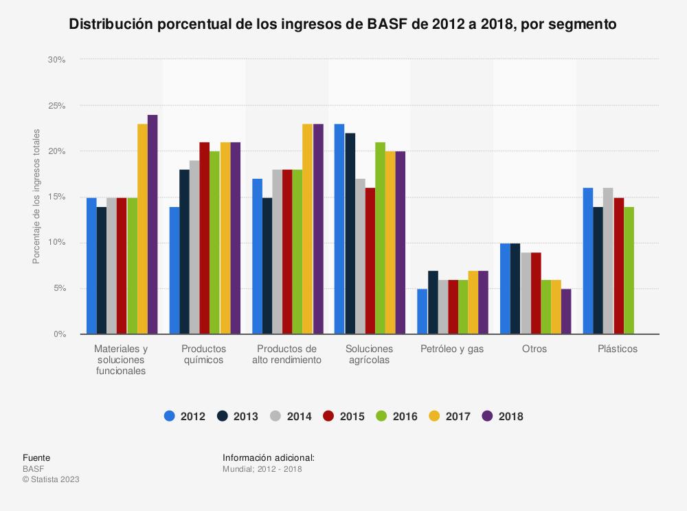 Estadística: Distribución porcentual de los ingresos de BASF de 2012 a 2018, por segmento | Statista