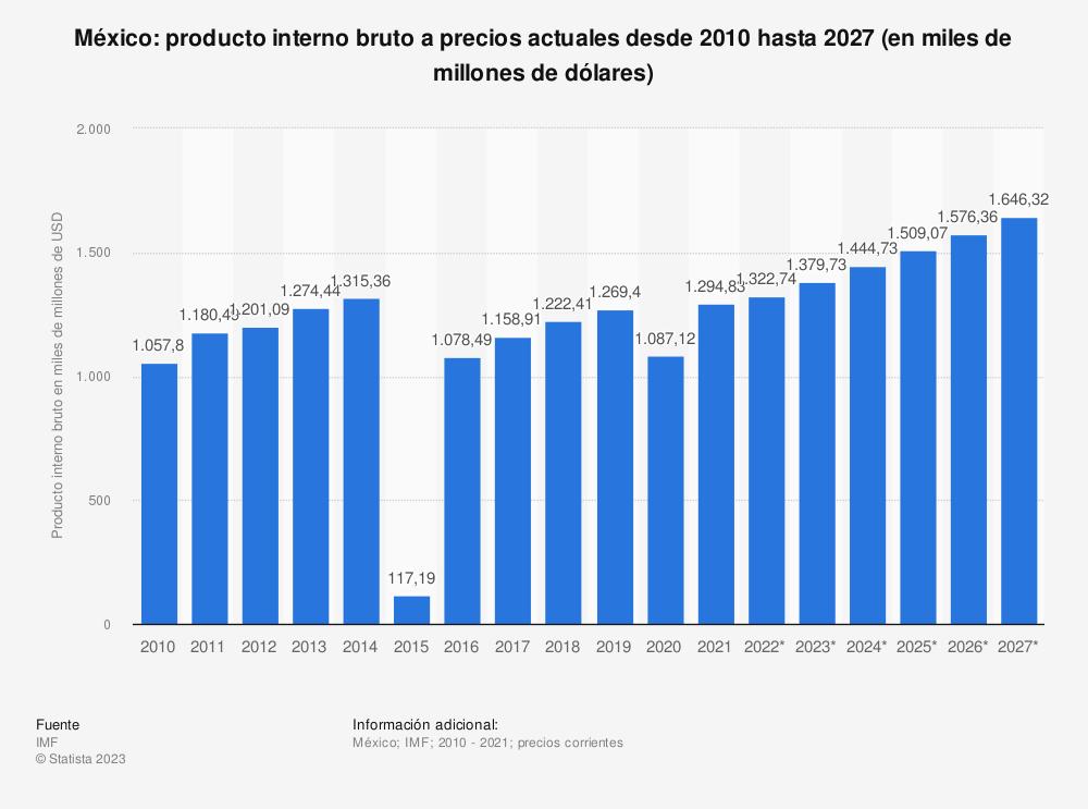 Estadística: México: producto interior bruto a precios actuales desde 2010 hasta 2020 (en miles de millones de dólares) | Statista