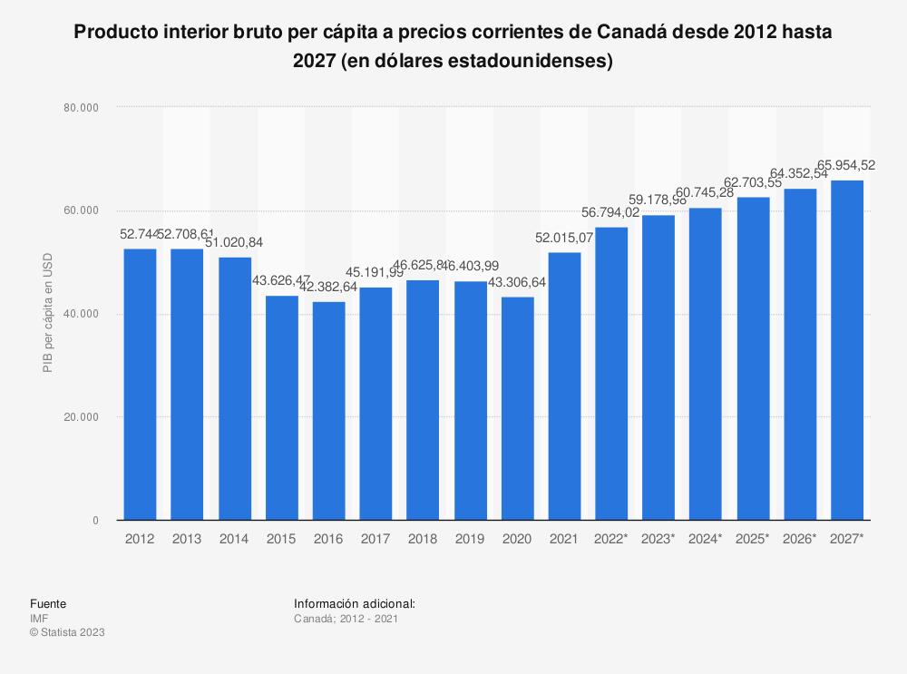 Estadística: Producto interior bruto per cápita a precios actuales de Canadá desde 2012 hasta 2022 (en dólares) | Statista