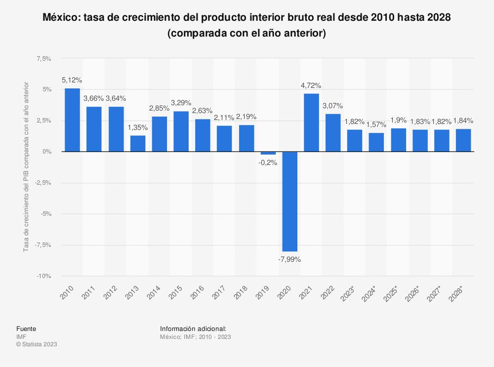 Estadística: México: tasa de crecimiento del producto interior bruto real desde 2010 hasta 2020 (comparada con el año anterior) | Statista