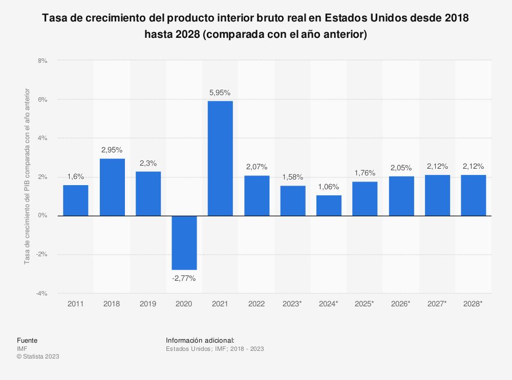 Estadística: Tasa de crecimiento del producto interior bruto real en Estados Unidos desde 2010 hasta 2020 (comparada con el año anterior) | Statista