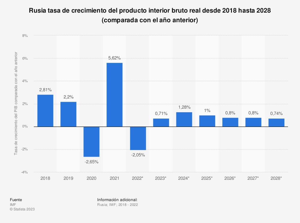 Estadística: Rusia tasa de crecimiento del producto interior bruto real desde 2010 hasta 2020 (comparada con el año anterior) | Statista