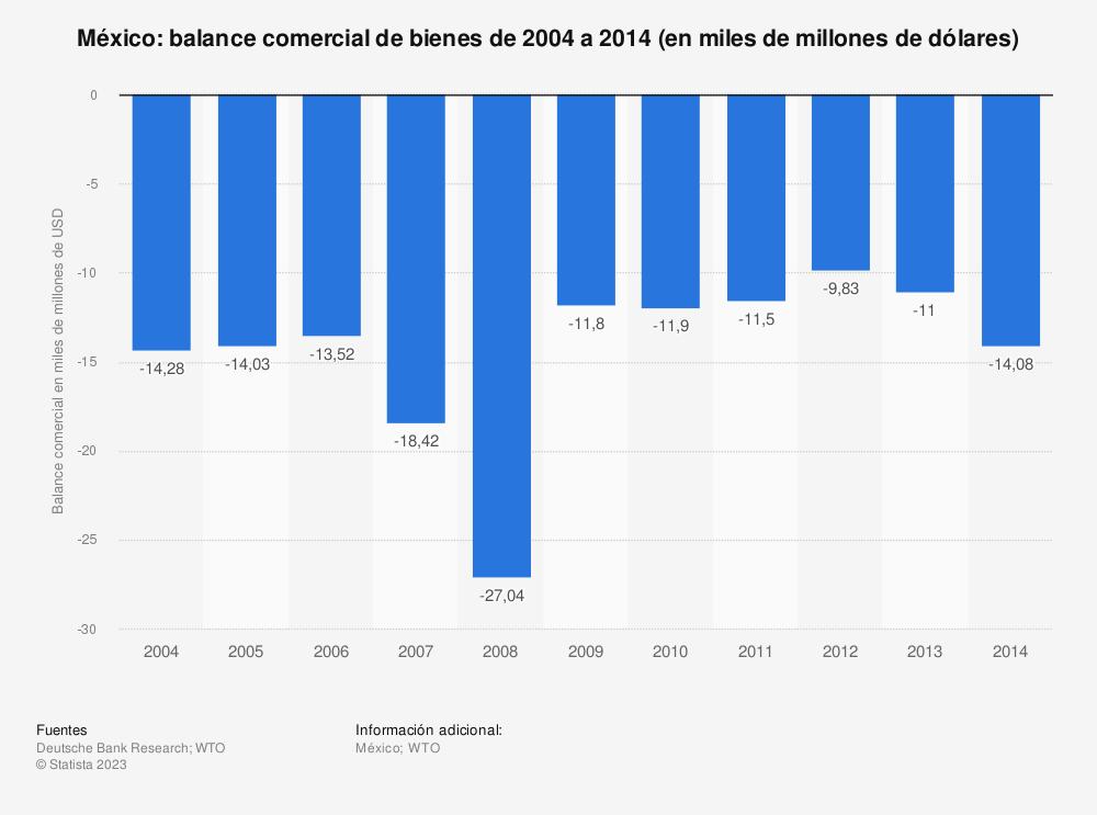 Estadística: México: balance comercial de bienes de 2004 a 2014 (en miles de millones de dólares) | Statista