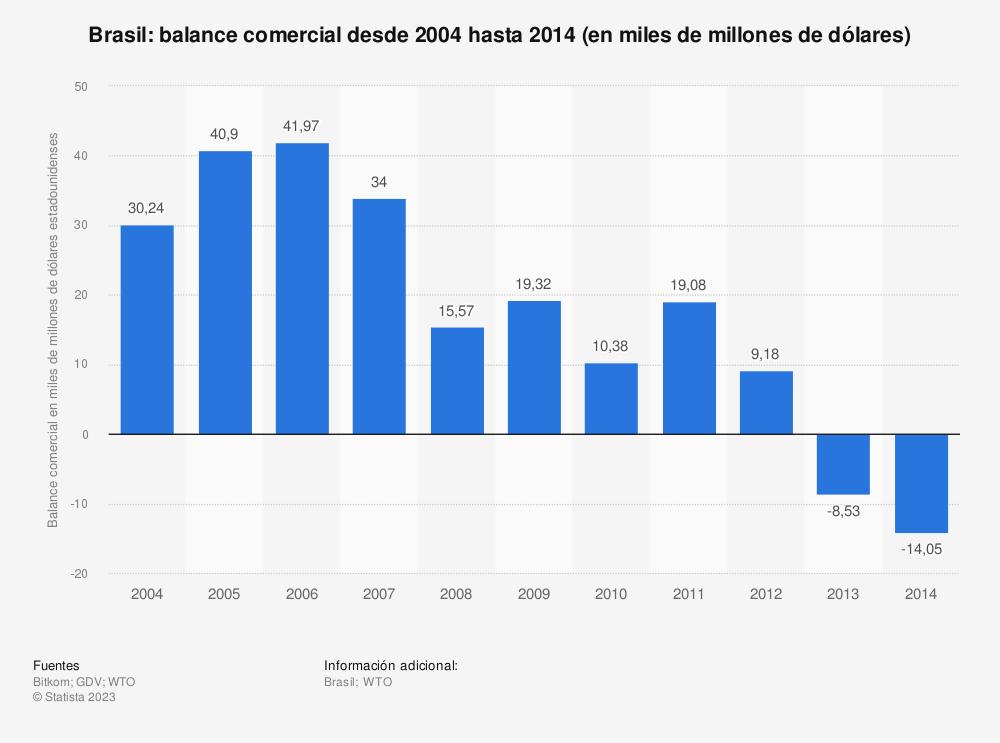 Estadística: Brasil: balance comercial desde 2004 hasta 2014 (en miles de millones de dólares) | Statista