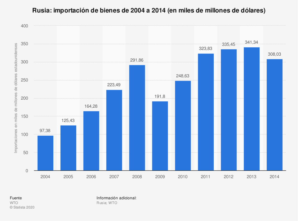 Estadística: Rusia: importación de bienes de 2004 a 2014 (en miles de millones de dólares) | Statista