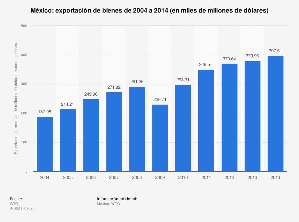 Estadística: México: exportación de bienes de 2004 a 2014 (en miles de millones de dólares) | Statista