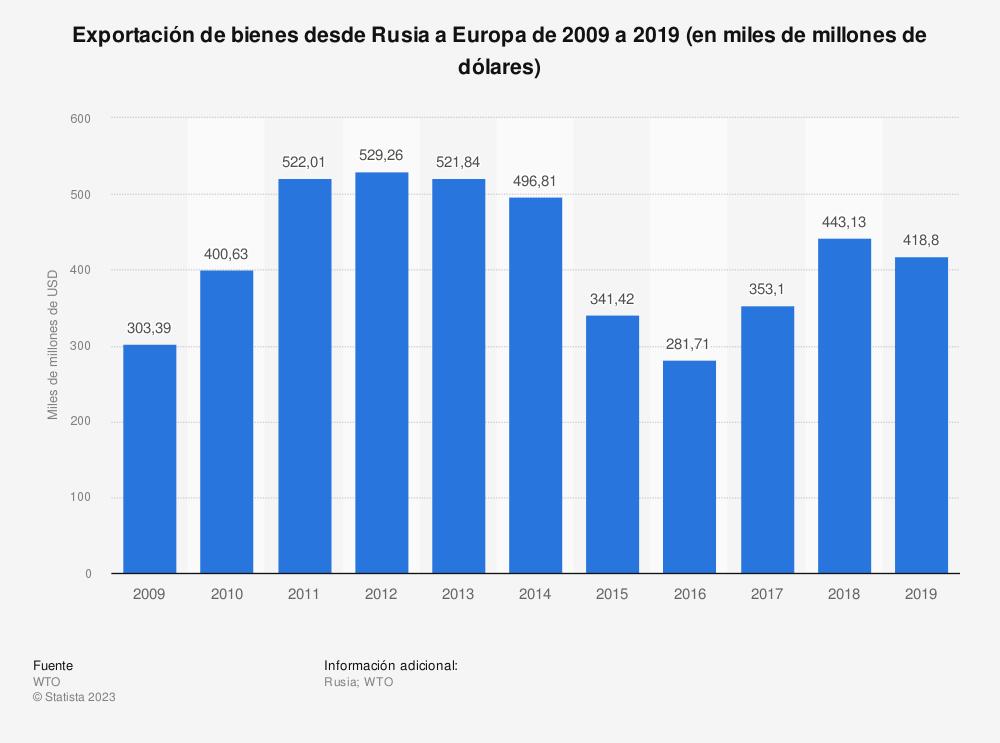 Estadística: Rusia: exportación de bienes de 2004 a 2014 (en miles de millones de dólares) | Statista
