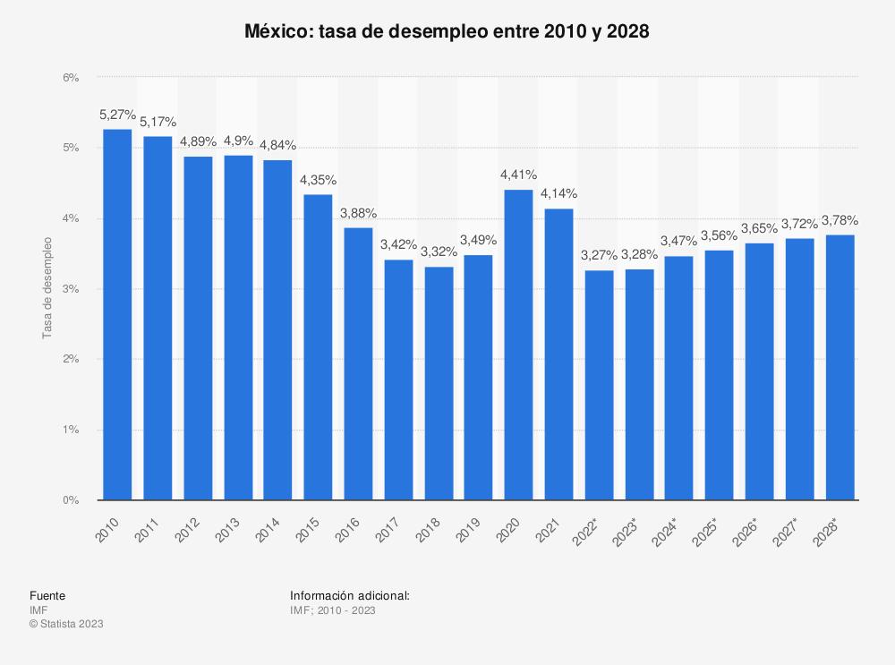 Estadística: México: tasa de desempleo entre 2010 y 2020   Statista