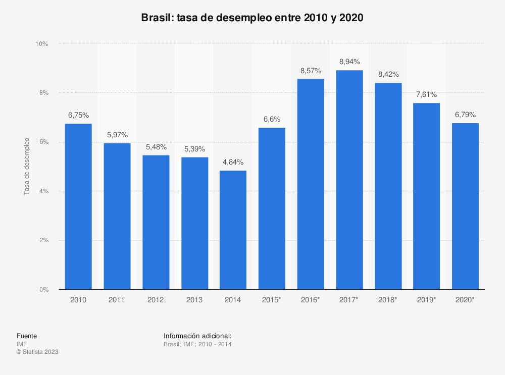 Estadística: Brasil: tasa de desempleo entre 2010 y 2020 | Statista