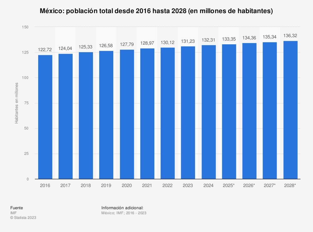 Estadística: México: población total desde 2014 hasta 2024 (en millones de habitantes) | Statista