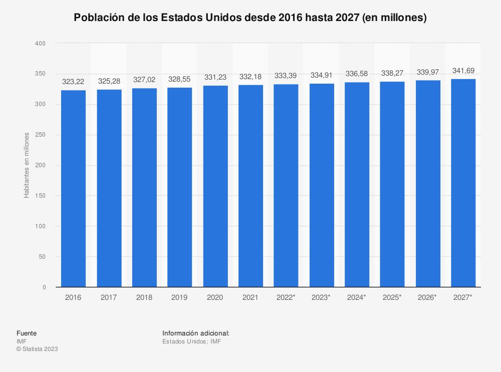 Estadística: Población total de Estados Unidos desde 2010 hasta 2020 (en millones) | Statista