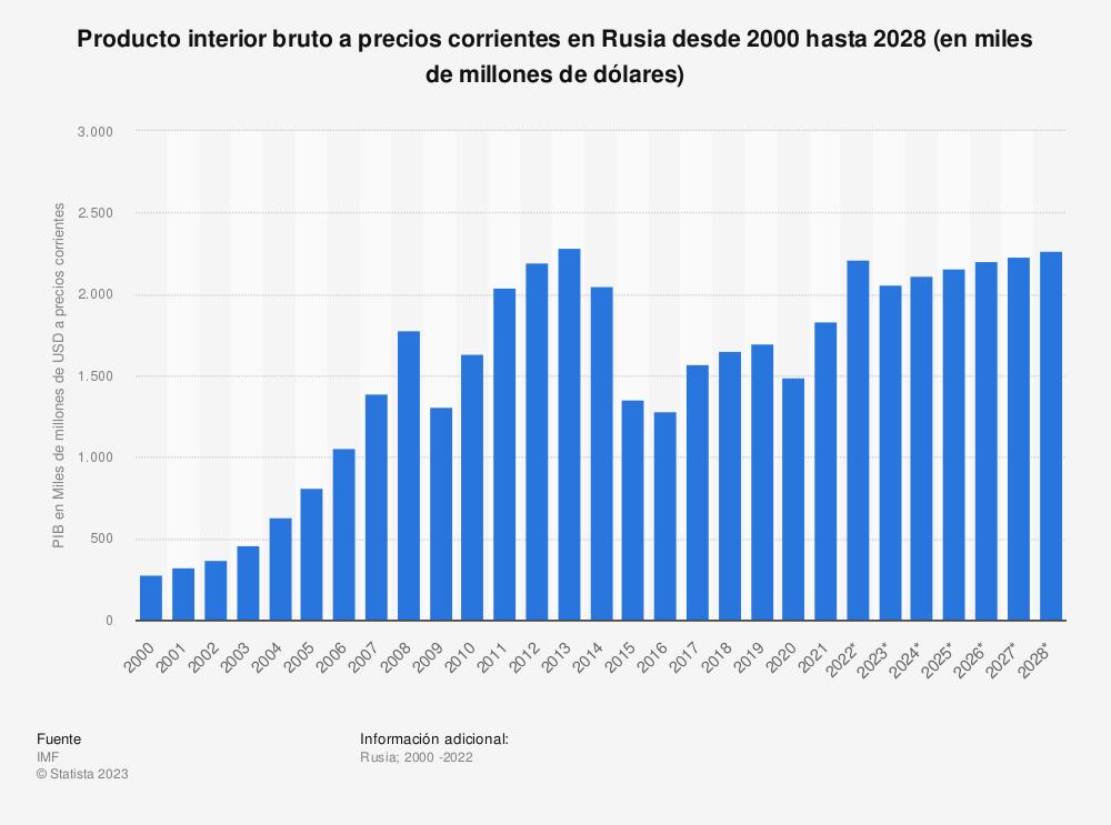 Estadística: Producto interior bruto a precios corrientes en Rusia desde 2012 hasta 2022 (en billones de dólares) | Statista