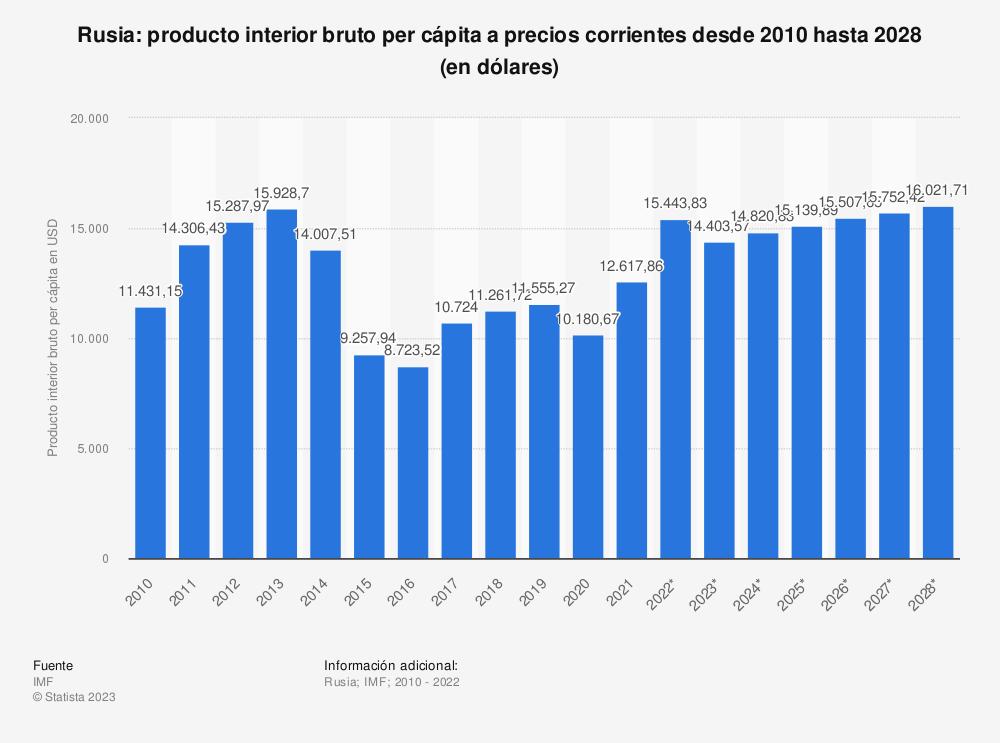 Estadística: Rusia: producto interior bruto per cápita a precios actuales desde 2010 hasta 2020 (en dólares) | Statista