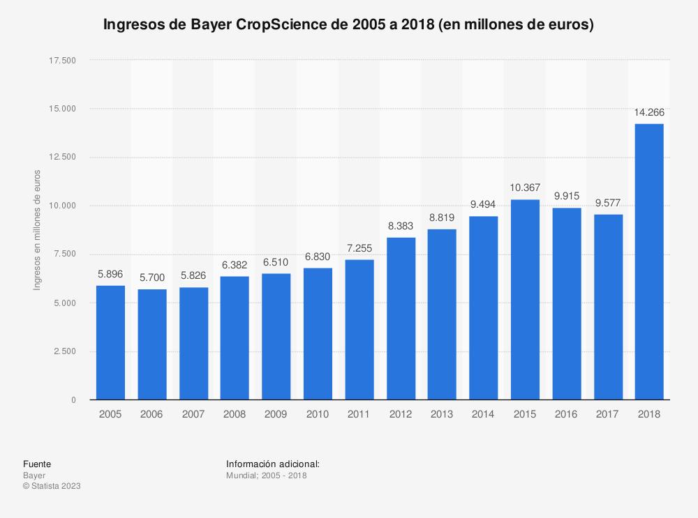 Estadística: Ingresos de Bayer CropScience de 2005 a 2018 (en millones de euros) | Statista