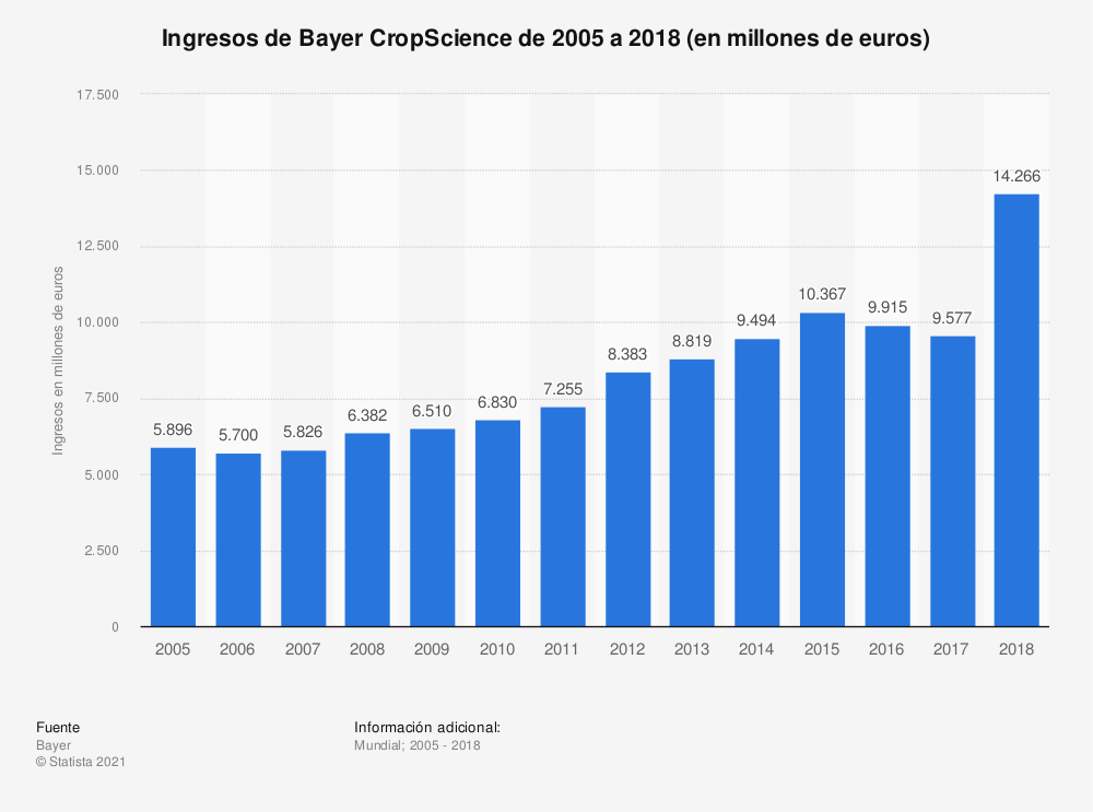 Estadística: Ingresos de Bayer CropScience desde 2005 hasta 2015 (en millones de euros) | Statista