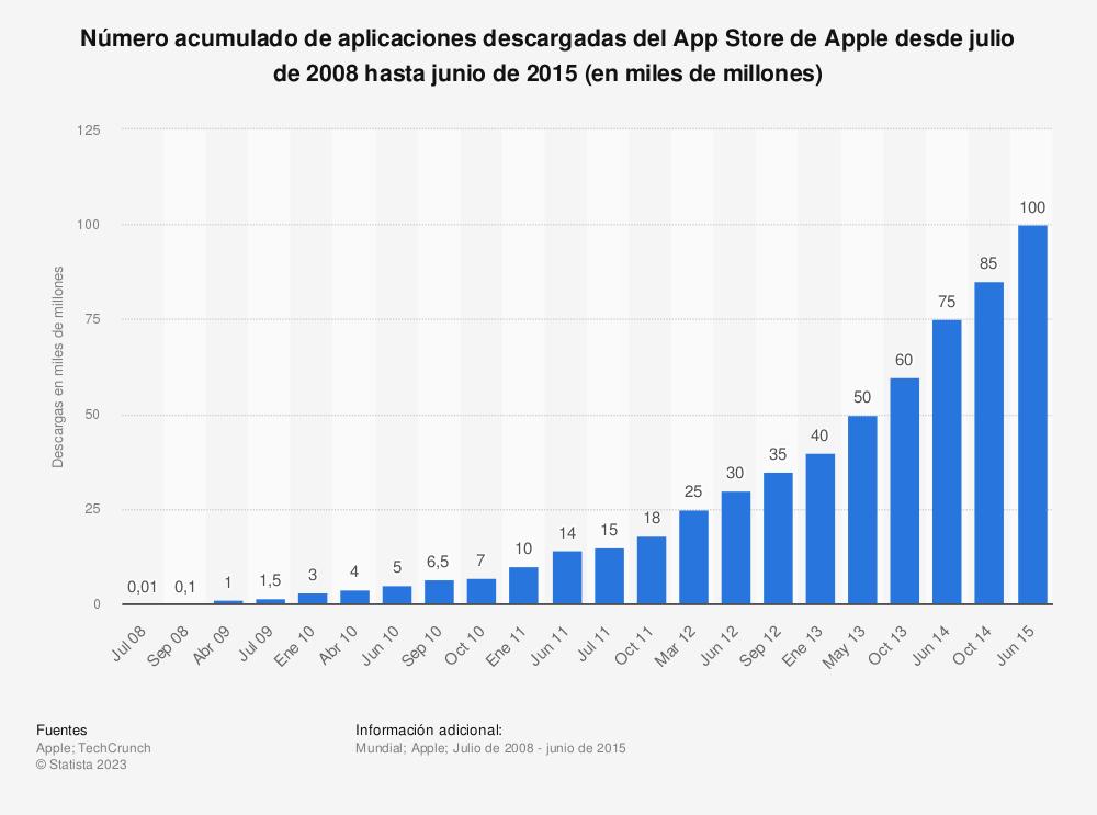 Estadística: Número acumulado de aplicaciones descargadas del App Store de Apple desde julio de 2008 hasta junio de 2015 (en miles de millones) | Statista