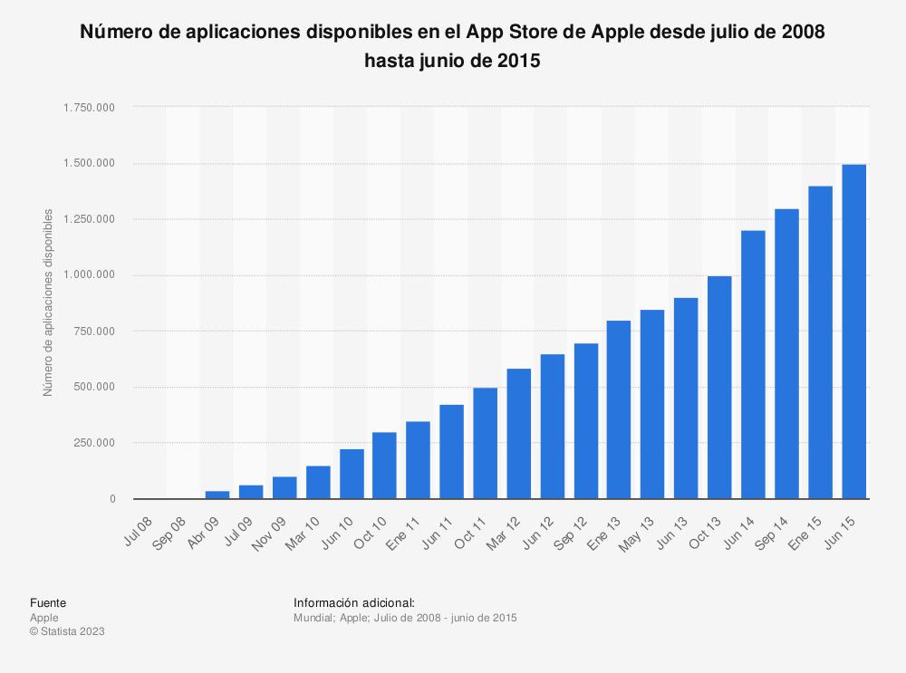 Estadística: Número de aplicaciones disponibles en el App Store de Apple desde julio de 2008 hasta junio de 2015 | Statista
