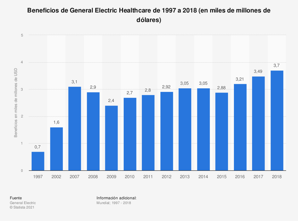 Estadística: Beneficios de General Electric Healthcare de 1997 a 2018 (en miles de millones de dólares) | Statista