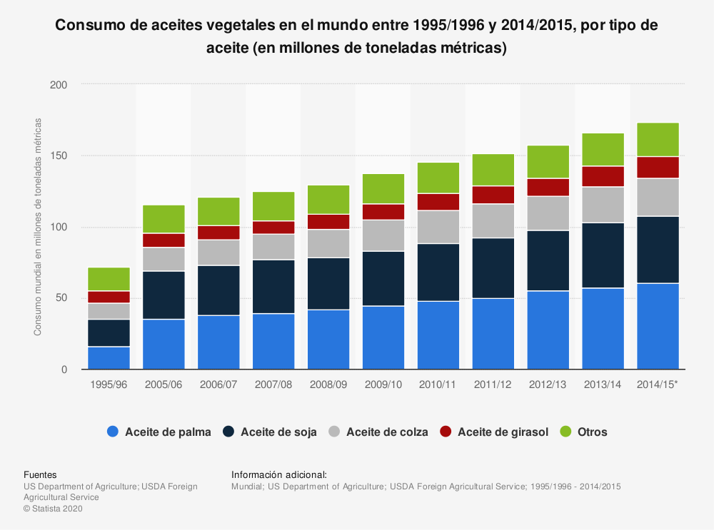 Estadística: Consumo de aceites vegetales en el mundo entre 1995/1996 y 2014/2015, por tipo de aceite (en millones de toneladas métricas) | Statista