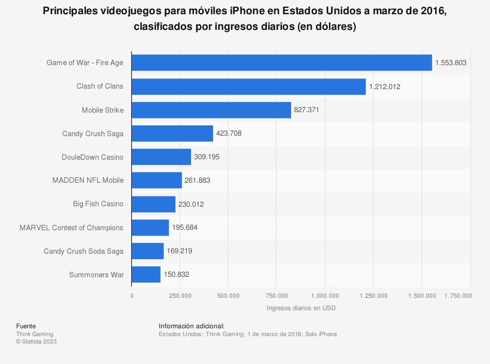 Estadística: Principales videojuegos para móviles iPhone en Estados Unidos a marzo de 2016, clasificados por ingresos diarios (en dólares) | Statista