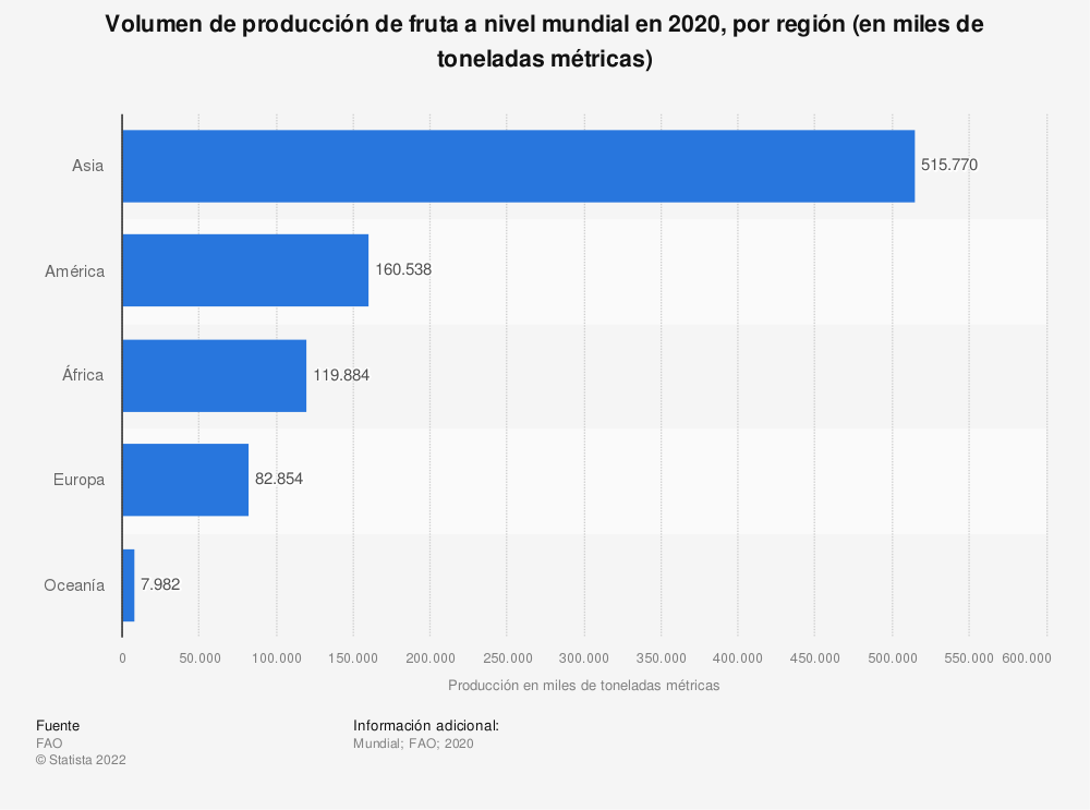 Estadística: Volumen de producción de fruta fresca a nivel mundial en 2019, por región (en toneladas métricas)  | Statista