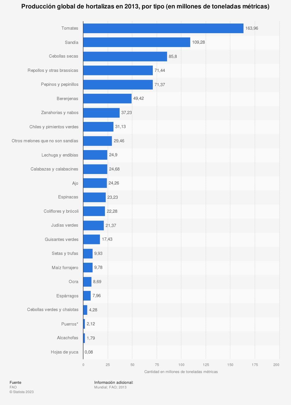 Estadística: Producción global de hortalizas en 2013, por tipo (en millones de toneladas métricas) | Statista