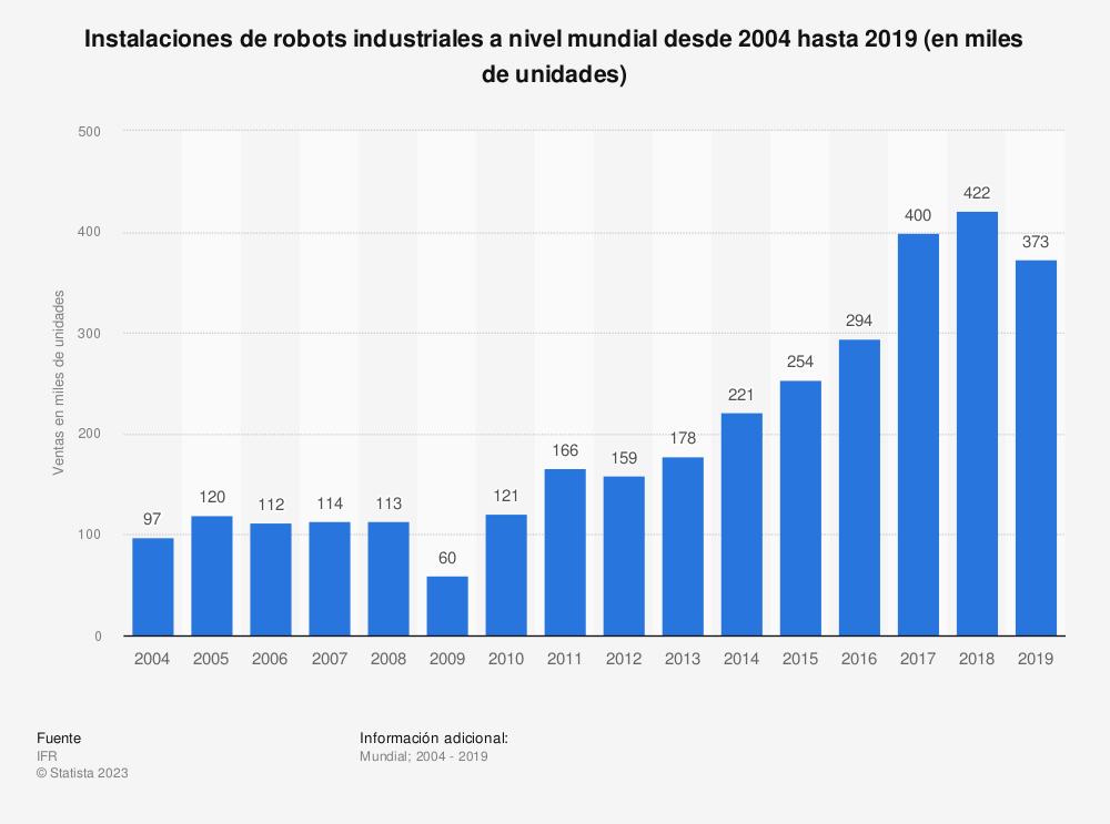 Estadística: Envíos de robots industriales a nivel mundial desde 2004 hasta 2018 (en miles de unidades) | Statista