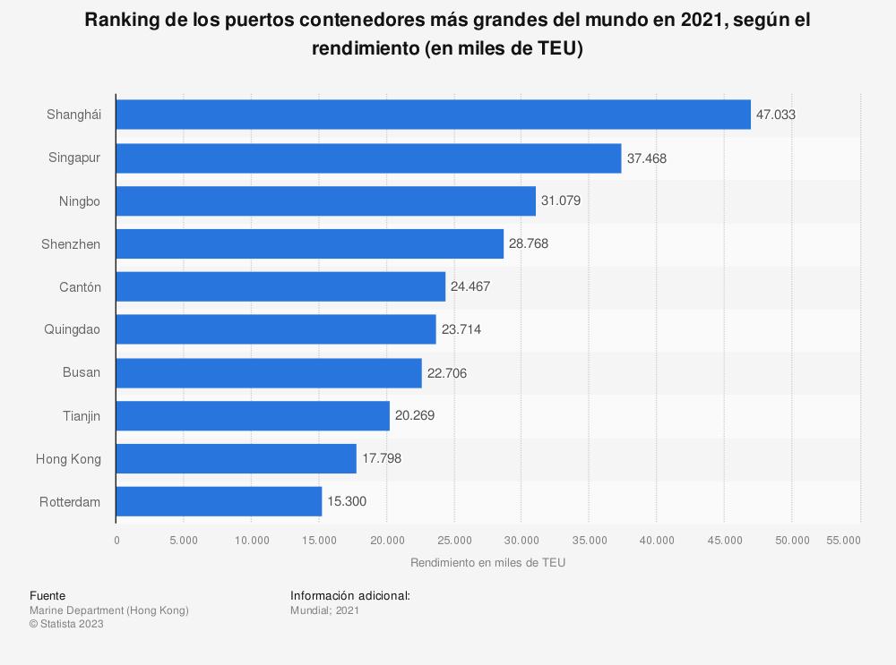 Estadística: Ranking de los puertos contenedores más grandes del mundo en 2019, según el rendimiento (en miles de TEU) | Statista