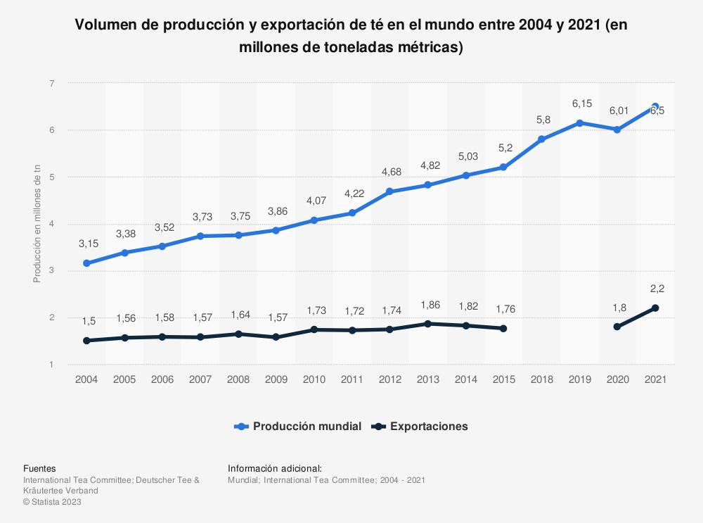 Estadística: Producción y exportaciones globales de té desde 2004 hasta 2014 (en millones de toneladas métricas) | Statista
