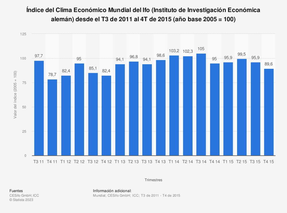 Estadística: Índice del Clima Económico Mundial del Ifo (Instituto de Investigación Económica alemán) desde el T3 de 2011 al 4T de 2015 (año base 2005 = 100) | Statista