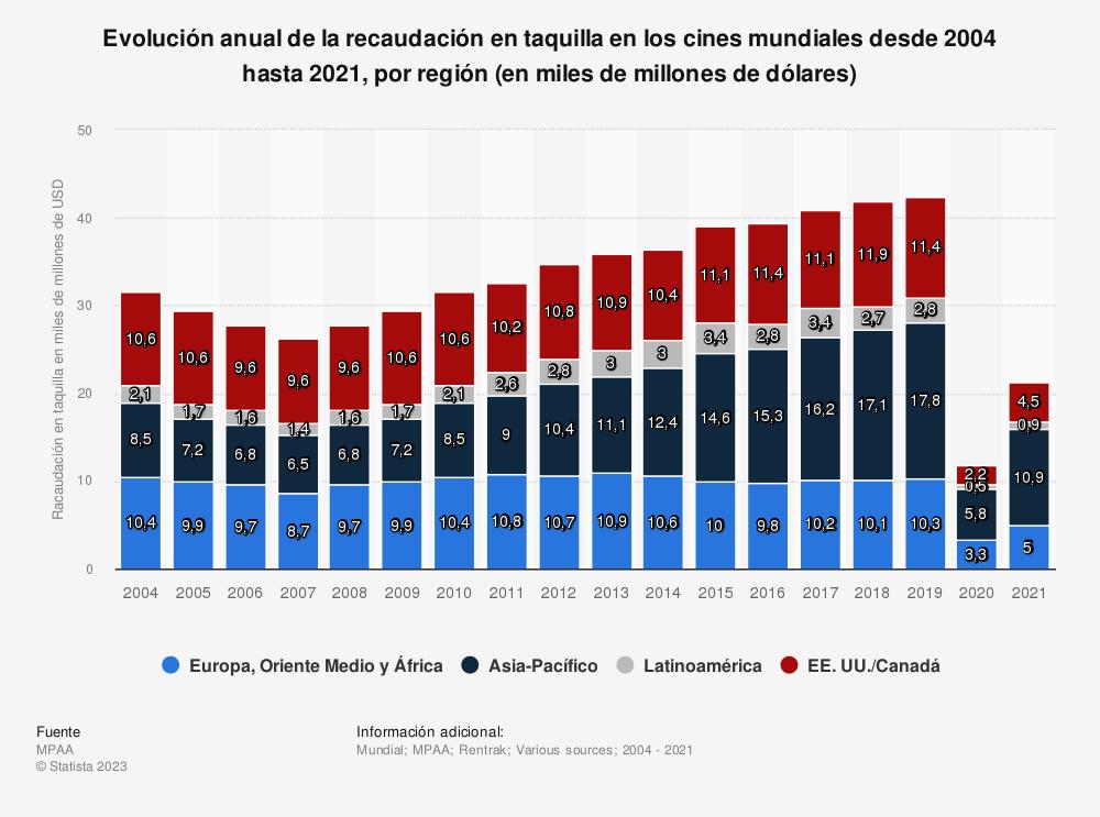 Estadística: Evolución anual de la recaudación en taquilla en los cines mundiales desde 2004 hasta 2018, por región (en miles de millones de dólares) | Statista