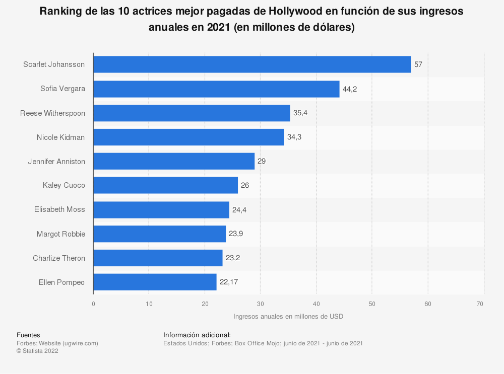 Estadística: Ranking de las 10 actrices mejor pagadas de Hollywood en función de sus ingresos anuales en 2020 (en millones de dólares)   Statista